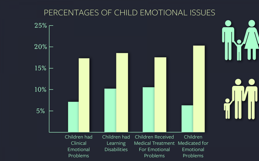 an analysis of the parent and child relationships in the millennium 2014-1-9  the millennium cohort study  32 child characteristics  relationships between each of various family and parental stress factors and age 7.